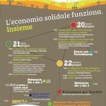 20.06.14 – Incontro Nazionale Economia Solidale 2014 – Collecchio (PR)